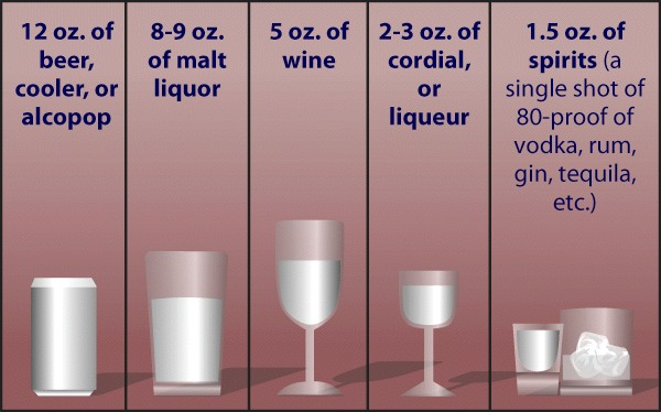 What's in a Drink? – The Alcohol Pharmacology Education