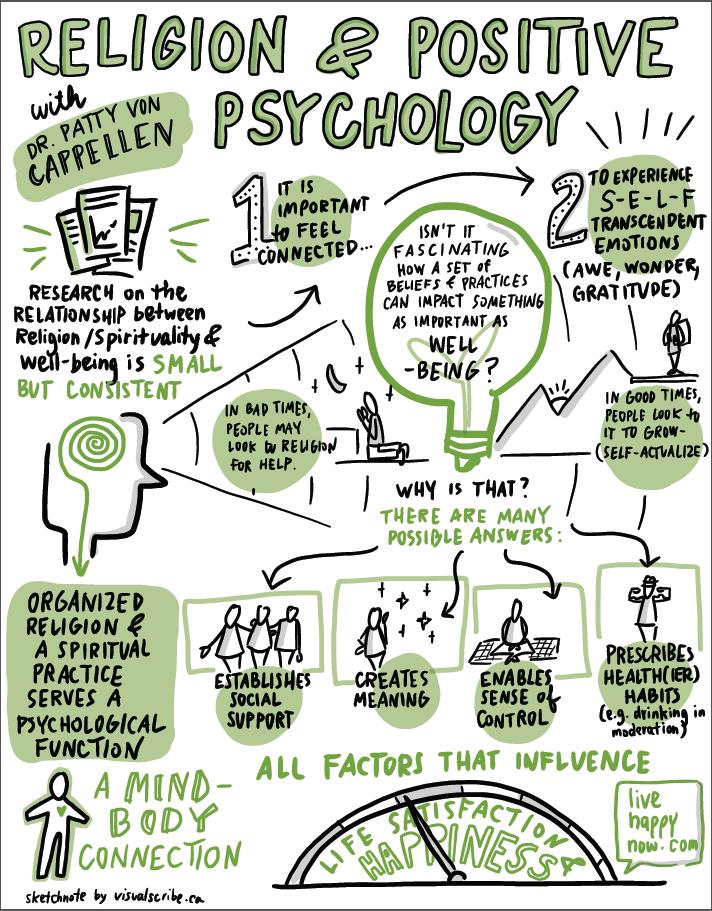 Religion & Positive Psychology | BABLab