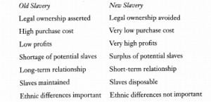 This is a graph from Disposable People explaining the difference between old and new slavery (15).