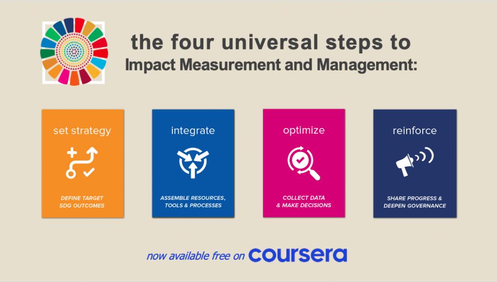 image of 4 universal steps