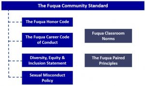 Fuqua Standards Overview