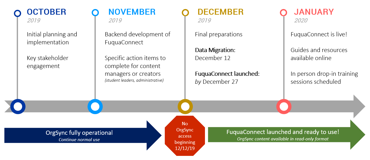 Image depicts high-level milestones during upgrade from OrgSync to FuquaConnect. In October, initial planning and implementation is ongoing, in addition to key stakeholder engagement. In November, backend development of FuquaConnect is ongoing and content managers or creators will have a few action items to complete. In December, final preparations will be underway for a migration on December 12. FuquaConnect should be launched by December 27. Beginning 12/12, there will be no OrgSync access until FuquaConnect is launched. In January, FuquaConnect will be live in January. Guides/resources will be available then in addition to in-person training. OrgSync content will be available in a read-only format.