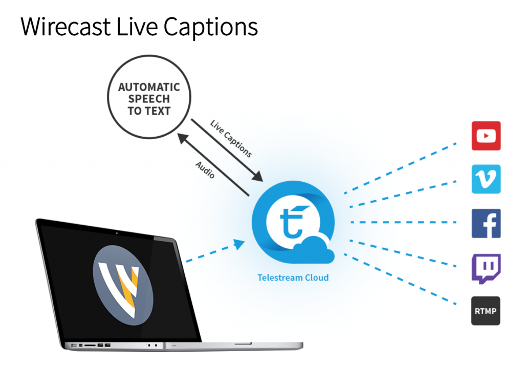 New Wirecast Cloud Services