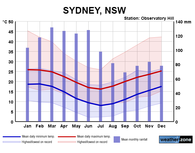 sydney annual average temperature - photo#1