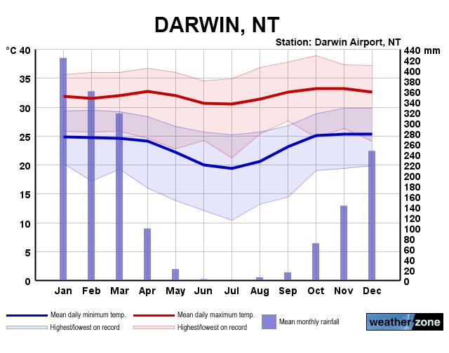 Geography - Great Sandy Desert |Australian Climate Graph