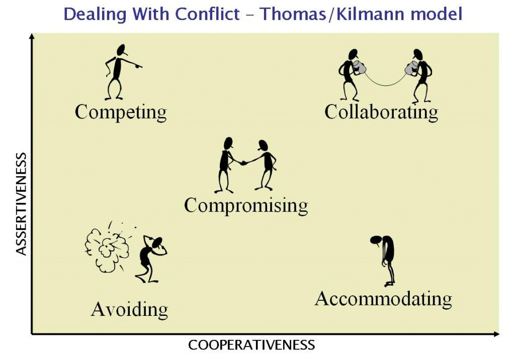 accommodating strategy definition Accommodating – this is when you cooperate to a high-degree, and it may be at your own expense in general, avoiding is not a good long term strategy.