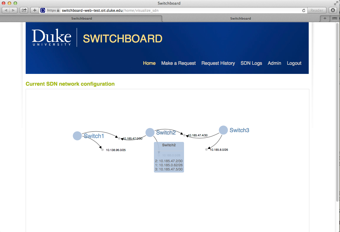 Switchboard | Duke University SDN