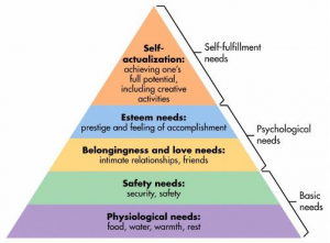 http://www.simplypsychology.org/maslow.html