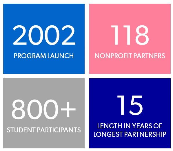 Details key program statistics. 2002, year of program launch. 118 nonprofit partners. 800+ student participants. 15 years in length of longest partnership.