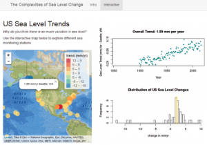 Sea level trends