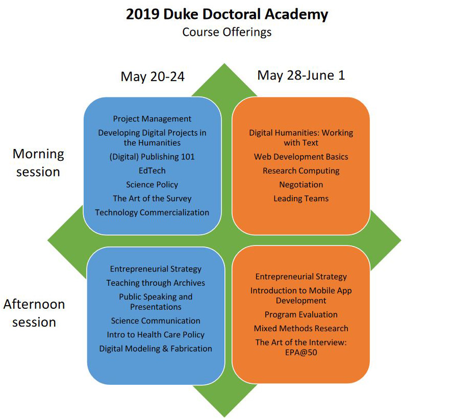 Duke Doctoral Academy 2019 courses.