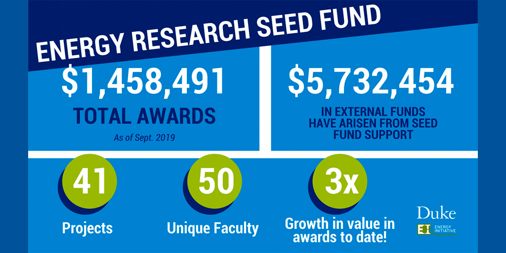 Energy Research Seed Fund.