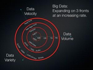 BigData Realtime amount variation