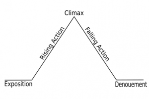 http://upload.wikimedia.org/wikipedia/commons/thumb/a/af/Freytags_pyramid.svg/800px-Freytags_pyramid.svg.png