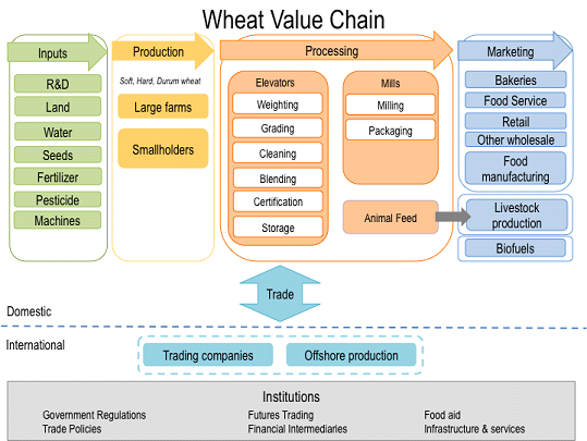 value chain of small bakery