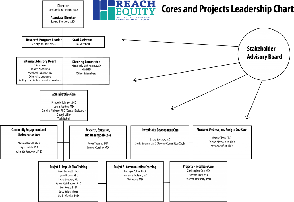 This chart represents the current leadership and staff a part of the REACH Equity Center.