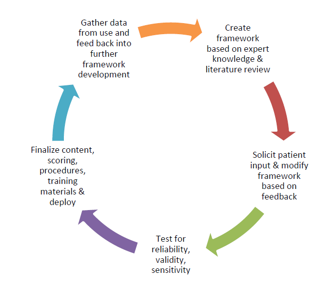Diagram showing the iterative development and improvement cycle of a patient-reported outcome instrument.