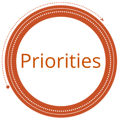 "Circle with word ""priorities"" in center"