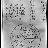 Church Chart, Income教会图表,收入统计