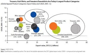 Global Value Chain | The Apparel Industry