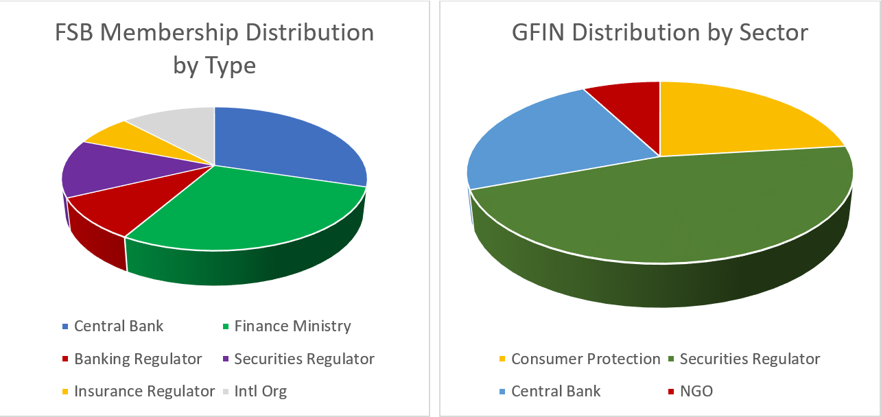 pie charts showing FSB Membership Distrbuition by Type
