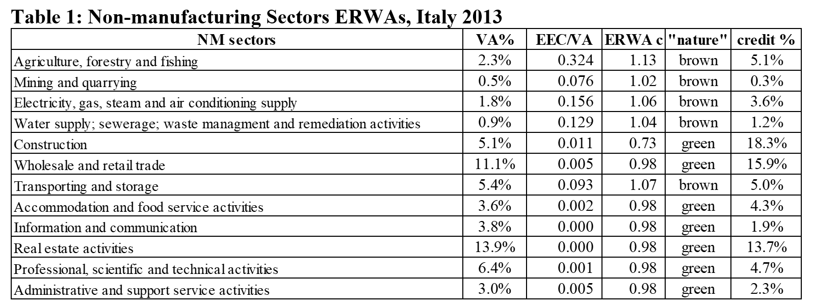 Table 1: Non-manufacturing Sectors ERWAs, Italy 2013
