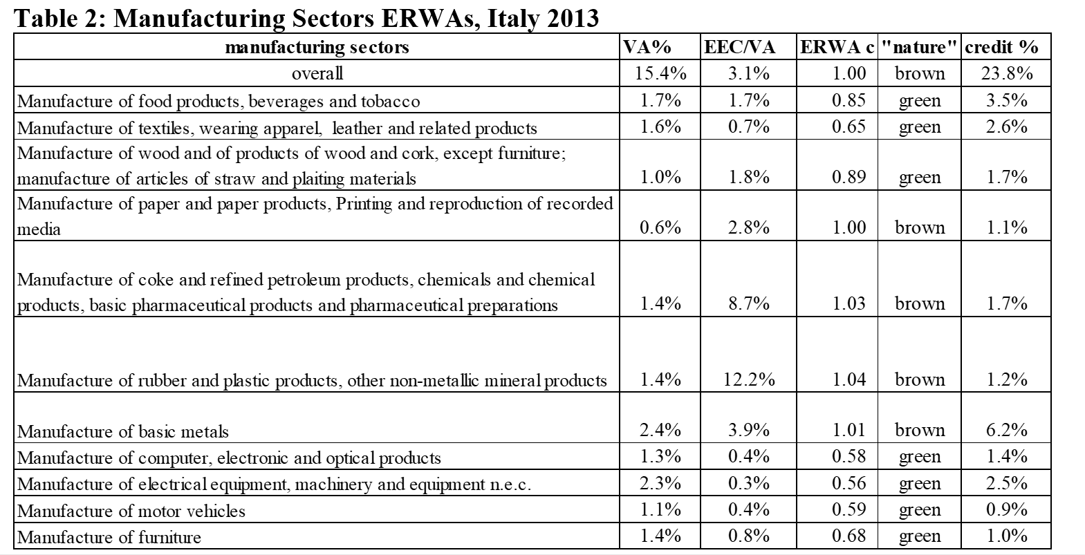 Table 2: Manufacturing Sectors ERWAs, Italy