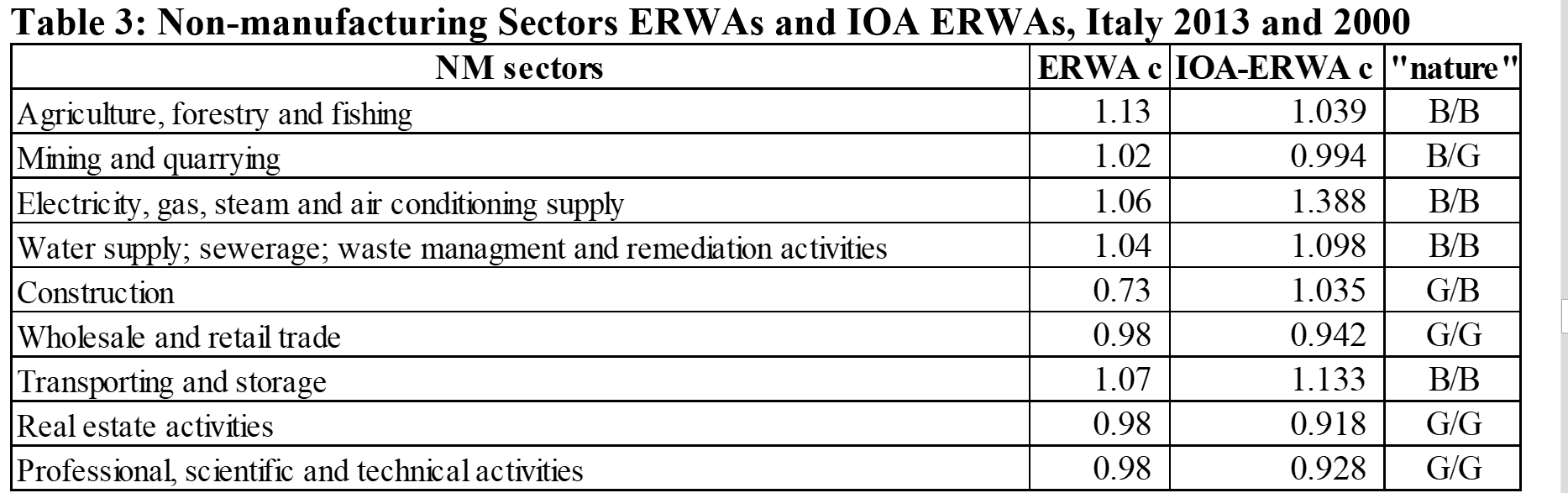 Table 3: Non-manufacturing Sectors ERWAs and IOA ERWAs, Italy 2013 and 2000