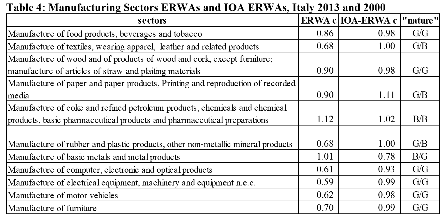 Table 4: Manufacturing Sectors ERWAs and IOA ERWAs, Italy 2013 and 2000