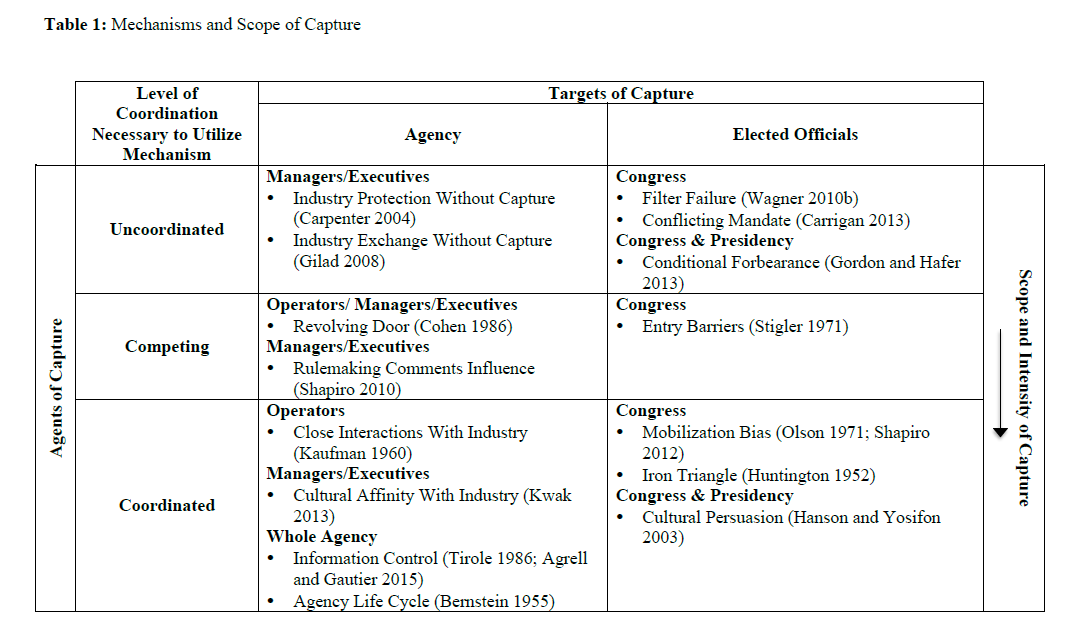 Table 1: Mechanisms and Scope of Capture