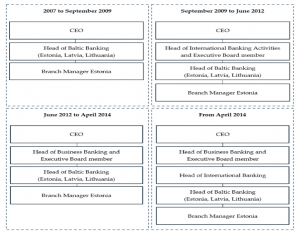 Estonian branch line of business reporting structure