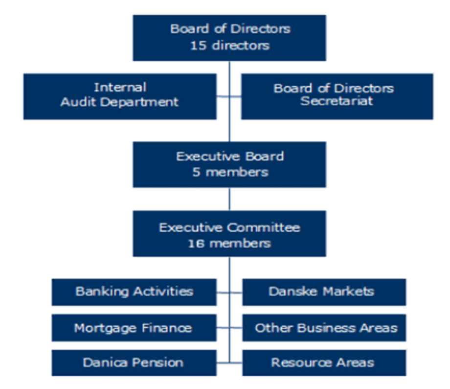 Danske Bank's Corporate Hierarchy in 2007