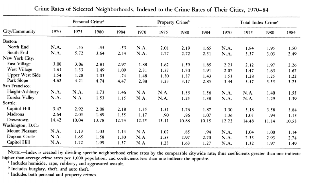 impact of urbanization on crime rates The crime rate in other communities also shows no link between low incomes and crime  in a study on the differential effects of poverty and family disruption on crime, states:  more recent .