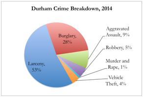 Distressed Properties And Crime In Durham North Carolina Revisited