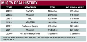 mls tv contracts