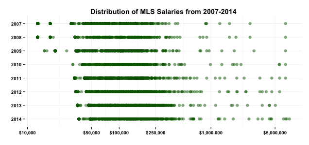 Mls And The New Collective Bargaining Agreement Soccer Politics