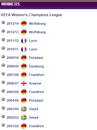 History of winners of UEFA Women's Champions League. (Table from http://www.uefa.com/womenschampionsleague/history/index.html)