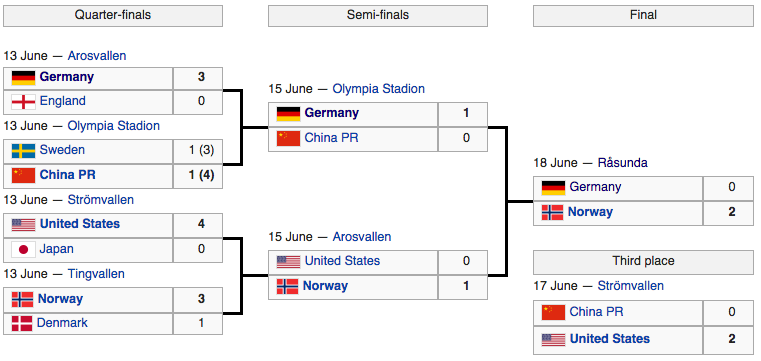 Bracket of the eight teams to qualify for the knockout stage (courtesy of wikipedia.org)