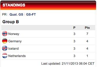 2013 women's euro group b standings.