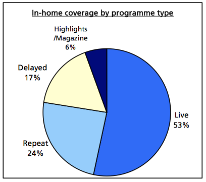 Graph illustrating the breakdown of the different types of coverage.  Credit: FIFA 2011 Television Audience Report