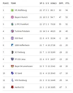 Germany allianz frauen bundesliga soccer politics the politics of football - Last season bundesliga table ...