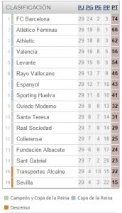 Tabla de la Primera División Española Femenina. Fuente:  MARCA.com