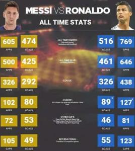 Ronaldo-vs-Messi-all-time-stats
