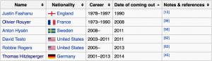 Hier sind sechs von den neun schwulen Fußballspielern