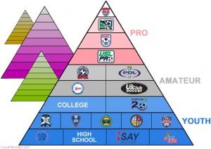 U.S. Soccer Development Pyramid